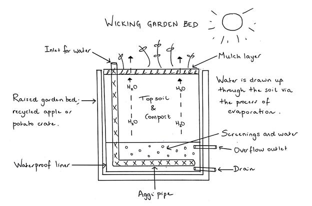 wicking garden beds | bjs building services